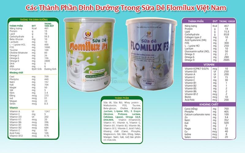 Các Thành Phần Dinh Dưỡng Trong Sữa Dê Flomilux Việt Nam